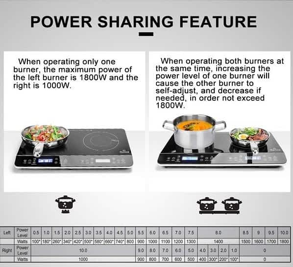 Duxtop double PIC power sharing chart