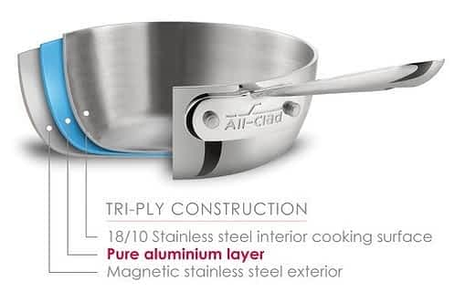 All Clad 3-ply diagram - best induction cookware
