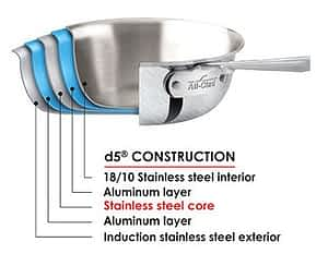 AC D5 Ply Diagram - All Clad D3 Vs D5: Which Is Better?