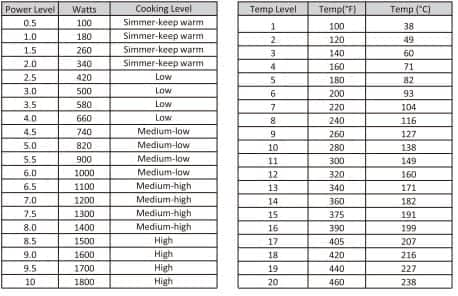 Duxtop 9600LS Power-Temperature table