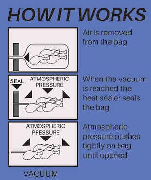 food vacuum sealer how it works chart