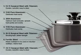 Belkraft diagram Waterless Cookware: A Detailed Analysis