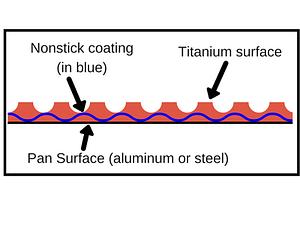 Titanium nonstick pan surface diagram