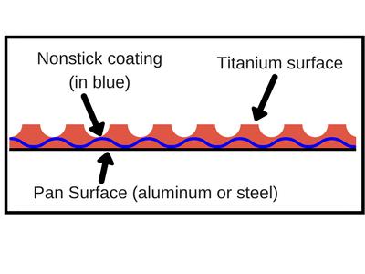 Titanium cookware surface graphic