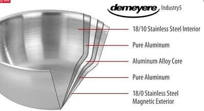Demeyere Industry5 ply diagram: Best Induction Cookware Reviews