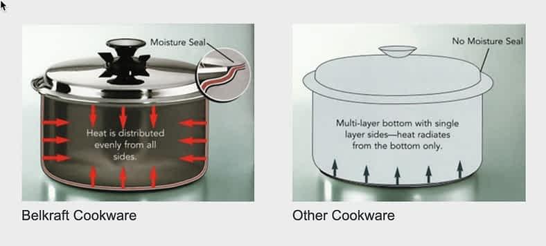 Belkraft full cladding diagram Waterless Cookware: A Detailed Analysis